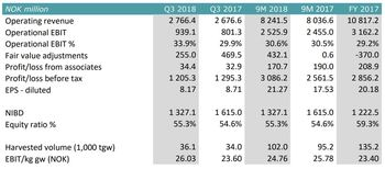 SalMar's operational EBIT has gone up compared to Q3 2017. Click to enlarge. Table: SalMar