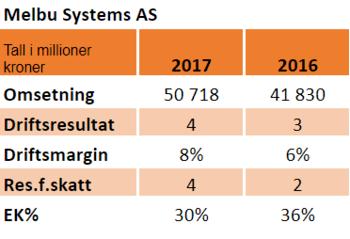 Nøkkeltall for 2017 og 2016.