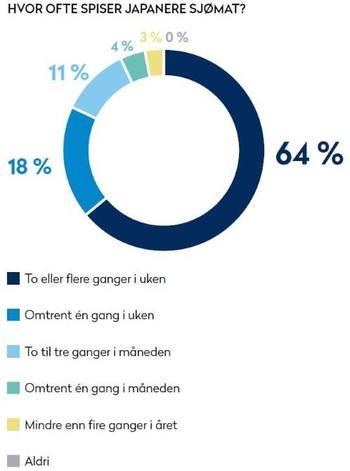 Her kan du se hvor ofte japenere spiser sjømat. Klikk for større bilde. Kilde: Norges sjømatråd.