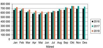 Stående biomasse av laks i sjø de siste 3 år. Kilde: Akvafakta.
