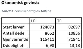 Sammendraget av tallene viser at levendefôr gir økonomisk gevinst for rensefiskprodusenten. Klikk for større bilde. Kilde: Cfeed/Tjeldbergodden Rensefisk.