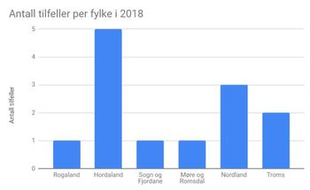 Antall bekreftede tilfeller av ILA per fylke for 2018 viser at Hordaland var hardest rammet. Klikk for større bilde.