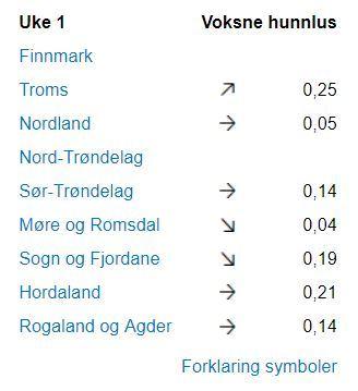 Status uke 1: høyest gjennomsnitt av lus ser man i Troms, og lavest i Møre og Romsdal.