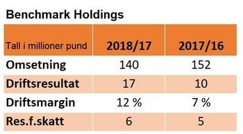 Nøkkeltall for Benchmark Holdings for 2018 og 2017. Merk avvikende regnskapsår som slutter 30. september. Tall i millioner britiske pund.