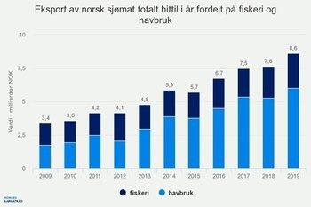 Eksport av norsk sjømat total hittil i år fordelt på fiskeri og havbruk. Foto: Norges Sjømatråd