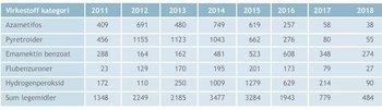 Antall rekvisisjoner av en gitt kategori virkestoff til lusebehandling i 2011 – 2018. Antall rekvisisjoner er hentet fra Veterinært legemiddelregister (VetReg) 14.01.19. Klikk for større bilde. Kilde: Fiskehelserapporten 2018.