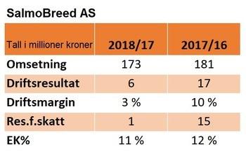 Nøkkeltall for SalmoBreed 2018/17 og 2017/16. Klikk for større bilde.
