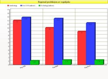 Regional produksjon av rognkjeks i 2018. Klikk for større bilde.