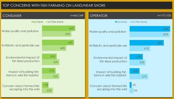 Top concerns with fish farming on land / near shore. Click on image to enlarge.