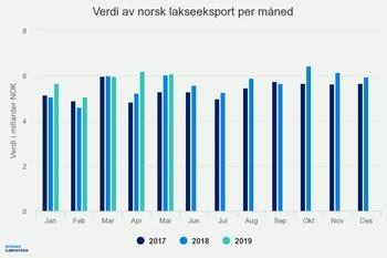 Verdien av norsk lakseeksport. Illustrasjon: Norges Sjømatråd.