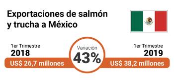Variación exportaciones de salmón chileno a México, primer trimestre 2018 v/s primer trimestre 2019. Fuente: Banco Central.