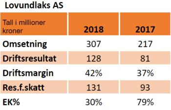 Nøkkeltall for 2018 og 2017:
