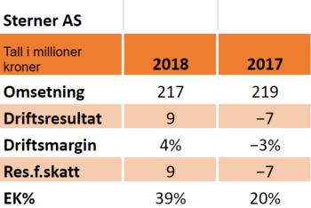 Nøkkeltall for Sterner AS i 2018 og 2017.