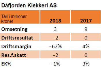 Nøkkeltall for 2018 og 2017.