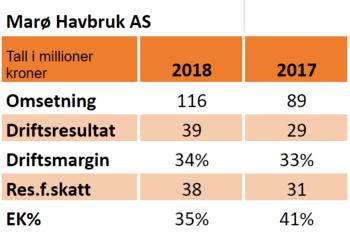 Nøkkeltall for 2017 og 2018.