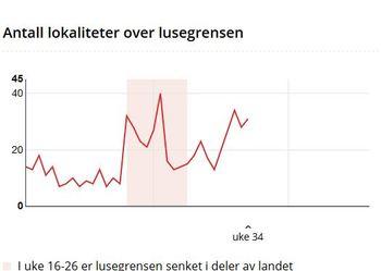 Antall lokalteter med lakselus har økt siden uke 29 hvor tretten lokaliteter var over grensen. Foto: Barentswatch.
