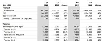 The Q3 figures for the farming segment. Click on image to enlarge. Table: Bakkafrost.