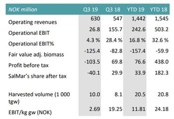 SSF's Q3 2019 figures. Click on image to enlarge. Table: SalMar.
