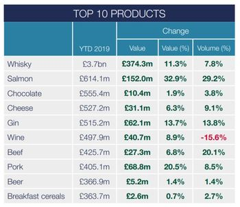 The value of Scottish salmon exports has risen slightly more than the volume. Click on image to enlarge. Table: FDF.
