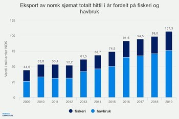 Export values of Norway's fisheries (dark blue) and aquaculture (lighter blue) sectors in NOK billions. Click on image to enlarge. Graphic: Norwegian Seafood Council.