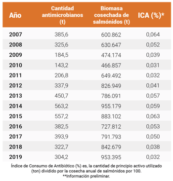 Antibiotic use in Chilean salmon farming since 2007. Click on image to enlarge.