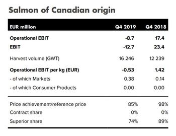 Mowi made an operating EBIT of -€8.7m in Canada in Q4. Graphic: Mowi.