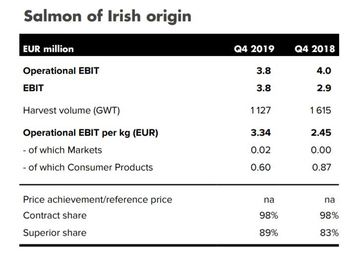 Mowi Ireland's Q4 results. Graphic: Mowi.