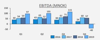 AKVA made a loss in Q4 2019 but also took in orders worth a record amount. Graphic: AKVA.