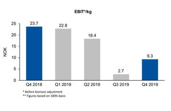 SSF's Q4 EBIT was impacted by problems in the previous quarter. Click on image to enlarge. Graphic: Lerøy.