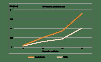 Oppdrettslaksen er mindre kresen på fôr og vokser raskere enn villaksen. Det viser en studie som ble gjort i samarbeid med NTNU og NMBU.  Kilde AquaGen i Norsk Fiskeoppdrett nr 3 2020. Klikk for større bilde.