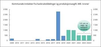 Figur 1. Inntekter til havbrukskommuner og -fylkeskommuner fra salg av vekst i oppdrettsnæringen i blått. Regjeringens forslag fremover i grønt. Klikk på bildet for større.