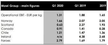 Ebit/kg i euro for Mowis førstekvartal i 2020 og 2019, samt for hele 2020. Tabellen viser øverst for hele selskapet, deretter de ulike land selskapet produserer laks i. Kilde: Mowi. Klikk for større.