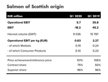 Mowi Scotland's Q1 results for 2020 and 2019. Click on image to enlarge. Table: Mowi.