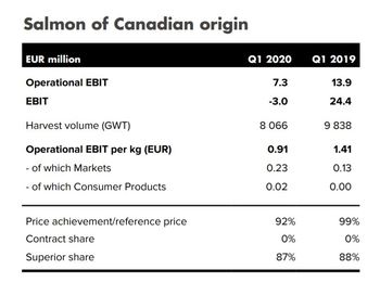 Mowi Canada's Q1 results for 2020 and 2019. Click on image to enlarge. Table: Mowi.