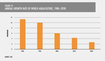 Aquaculture will continue to grow, but at a slower rate, the FAO believes. Click on image to enlarge. Image: UN FAO.