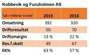 Nøkkeltall for regnskapet til Kobbervik og Furuholmen Opdrett AS i 2019 og 2018: