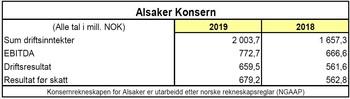 Konsernregnskap for Alsaker for 2019 og 2018. Kilde: Alsaker Fjordbruk. Klikk for større bilde.