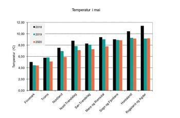 Stående biomasse med laks tre siste år. Kilde Akvafakta. Klikk for større