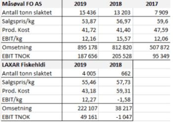 Nøkkeltall for 2019 og 2018.