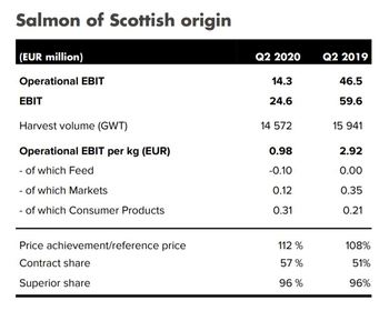 A combination of biological problems and lower prices caused by Covid-19 reduced Mowi Scotland's operating profit by two-thirds compared to Q2 2019. Click on image to enlarge. Graphic: Mowi.