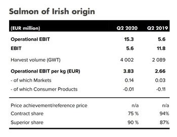 Mowi Ireland had a record quarter. Click on image to enlarge. Graphic: Mowi.
