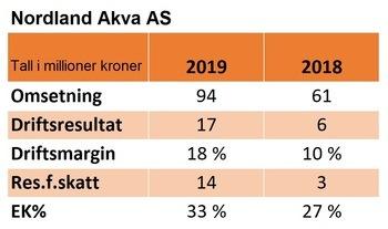 Nøkkeltall for regnskapet til Nordland Akva i 2018 og 2019: