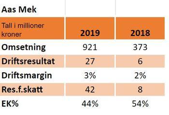 Nøkkeltall for Aas Mek i 2019 og 2018: