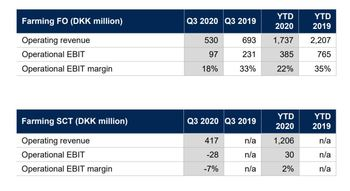 Bakkafrost's Faroese operations have performed better than its SSC business in Scotland, but the company is confident that will change. Click on image to enlarge. Table: Bakkafrost.