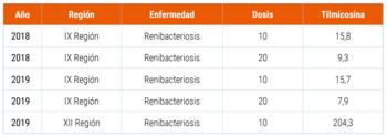 La cantidad de tilmicosina está expresada en kilogramos de principio activo y corresponden a datos declarados por los usuarios a la plataforma SIFA, de Sernapesca (pinche la foto para ampliar).
