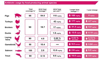 Antibiotic use for farmed animals in the UK in 2019. Click on image to enlarge. Graphic: VMD.