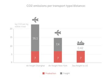 HiddenFjord has reduced the amount of CO2 generated by transporting its salmon to the US from 7.4 kg per kilo of fish to 420 grams per kilo. Click on image to enlarge. Graphic: HiddenFjord.