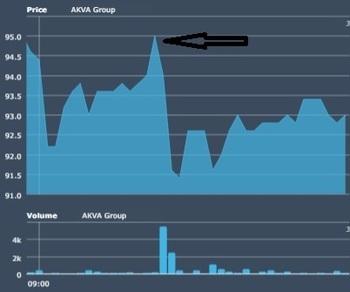 Kursen til AKVA group reagerte spontant på meldingen om at selskapet var under cyberangrep. Kilde: Oslo Børs.