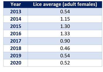Scottish salmon farm sea lice averages since 2013. Table: SSPO.