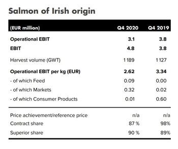 Mowi Ireland was the company's best performer judged by price per kilo. Click on image to enlarge. Graphic: Mowi.